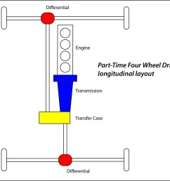 this diagram makes it look like it s all in your transfer case inspect the connections to the case especially if you ve been off roadin it part time  [ 1380 x 1200 Pixel ]