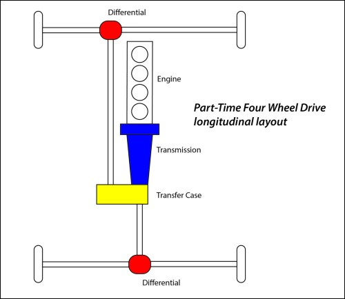 small resolution of this diagram makes it look like it s all in your transfer case inspect the connections to the case especially if you ve been off roadin it part time