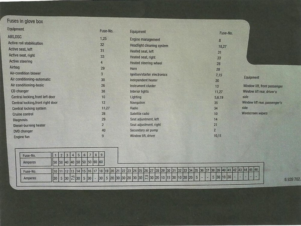 medium resolution of 2004 bmw 525i fuse box diagram simple wiring diagram schemafuse box bmw 5 series 2004 electrical