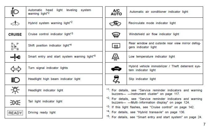 2007 Toyota Camry Dashboard Warning Lights Symbols ...