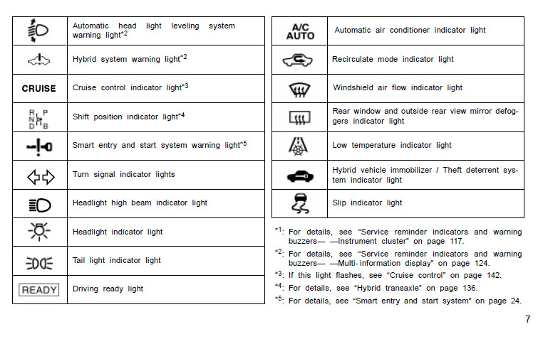 2014 toyota camry dashboard symbols