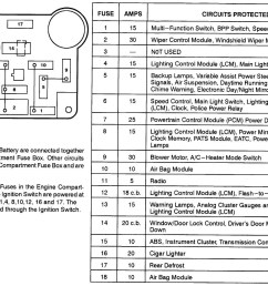 fuse box diagram for 2003 mercury grand marquis wiring diagram sheet 2000 mercury grand marquis fuse panel diagram [ 1360 x 960 Pixel ]