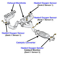 lexus is300 o2 sensor diagram chevy 350 engine wiring rx 330 questions - i have a code of p1130 air fuel sensor. where is this located. cargurus