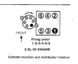 Chevrolet S10 Questions  Conflicting answers on the firing order of my 86 S10  CarGurus