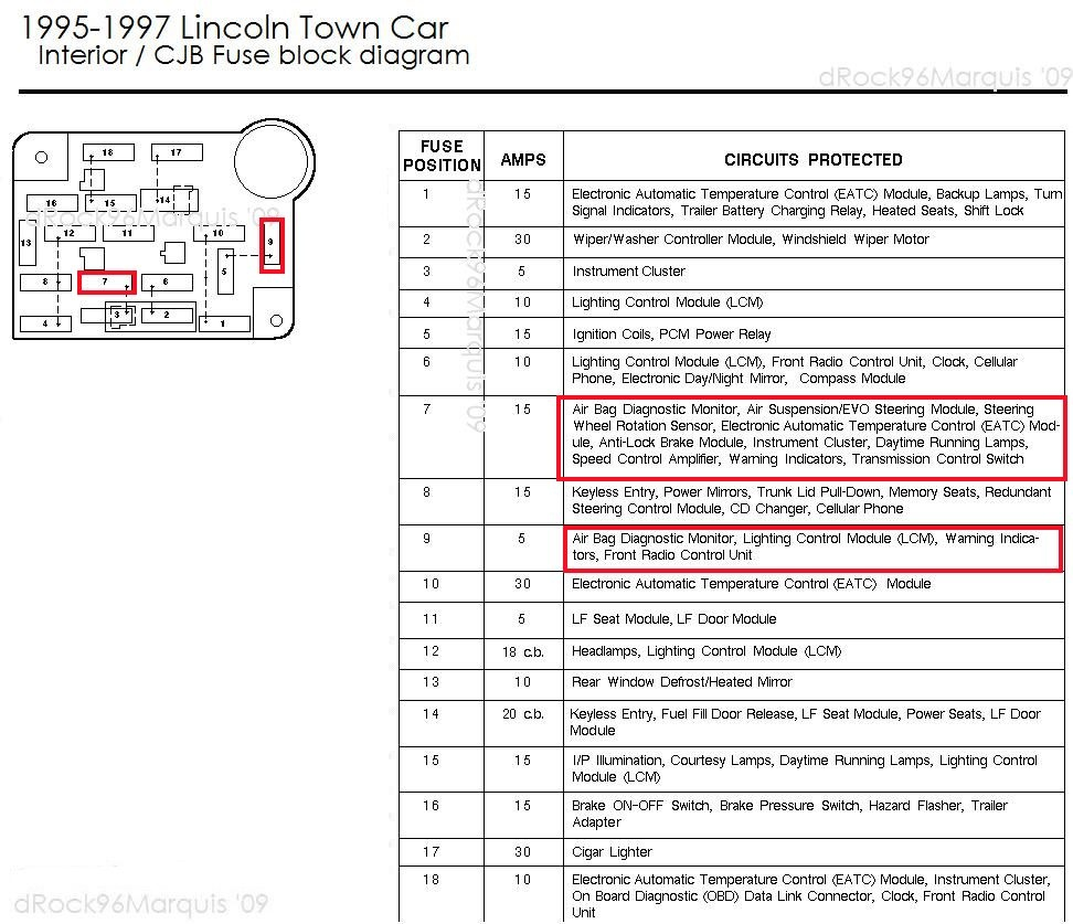 hight resolution of 97 lincoln town car fuse diagram wiring diagram img 97 lincoln town car electrical diagram