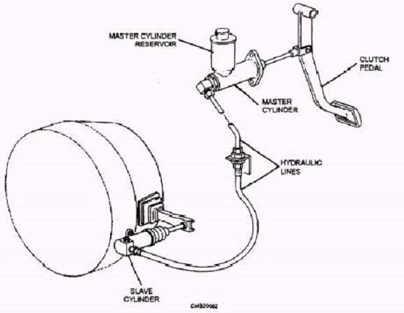 vw hydraulic clutch diagram
