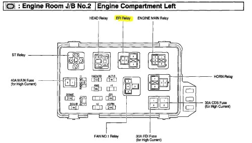 small resolution of internal fuse box location 2007 toyota corolla