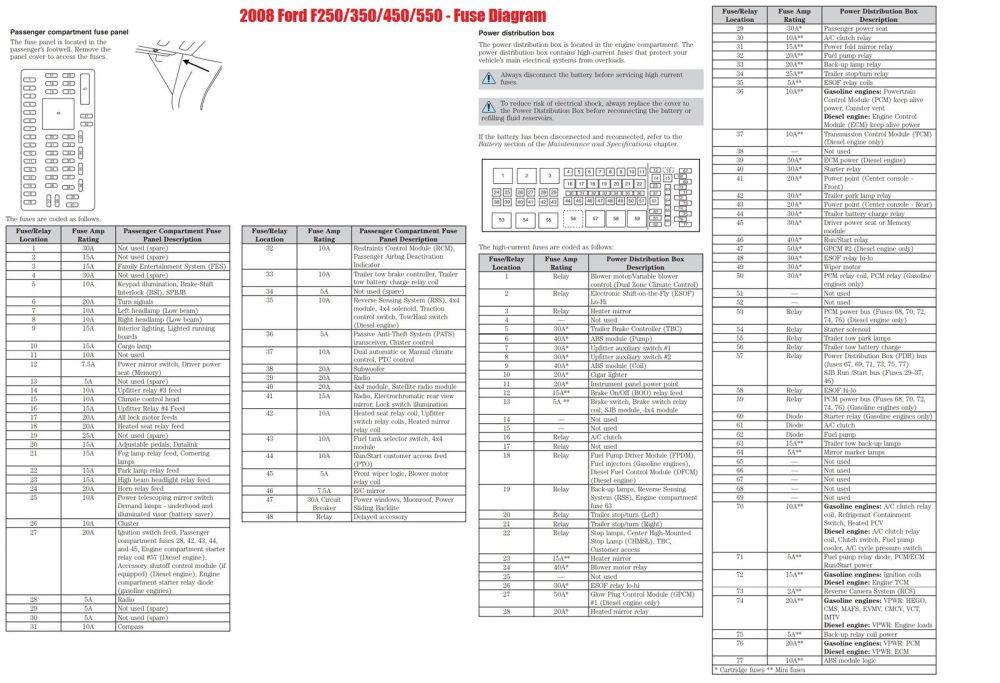 medium resolution of 08 ford fuse box