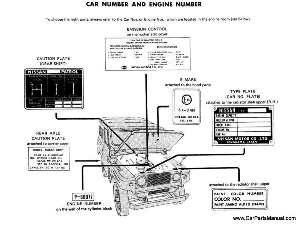 Nissan Patrol (60) Car Number and Engine Number