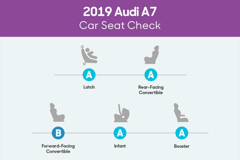medium resolution of audi a7 2019 car seat check scorecard png