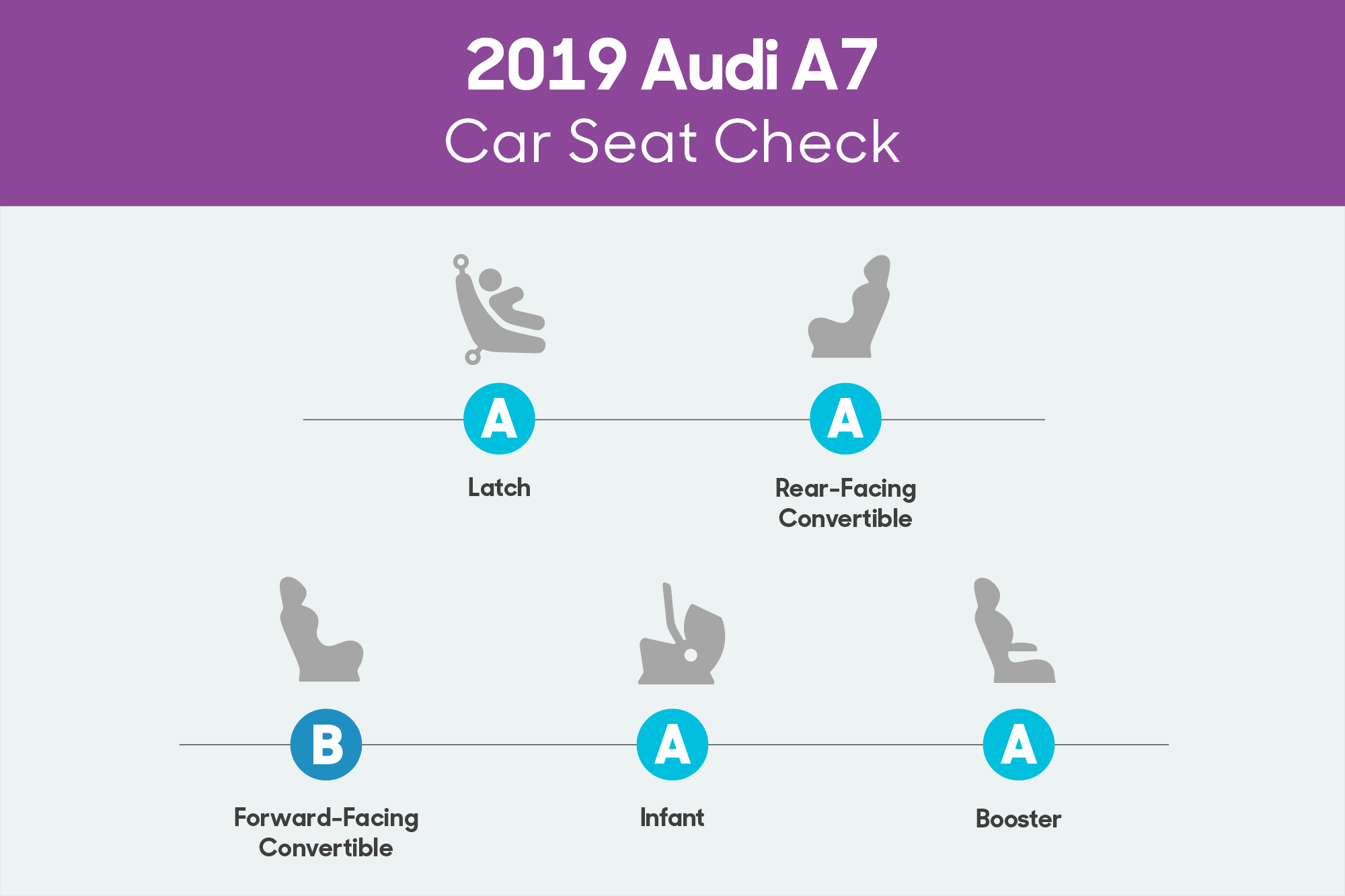 hight resolution of audi a7 2019 car seat check scorecard png