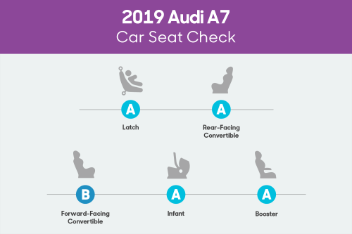 small resolution of audi a7 2019 car seat check scorecard png