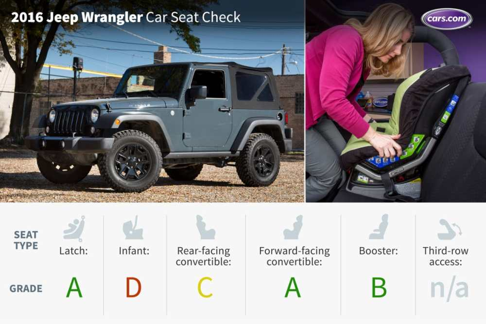medium resolution of 2016 jeep wrangler car seat check