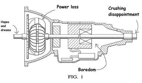 Automatic Transmission explained