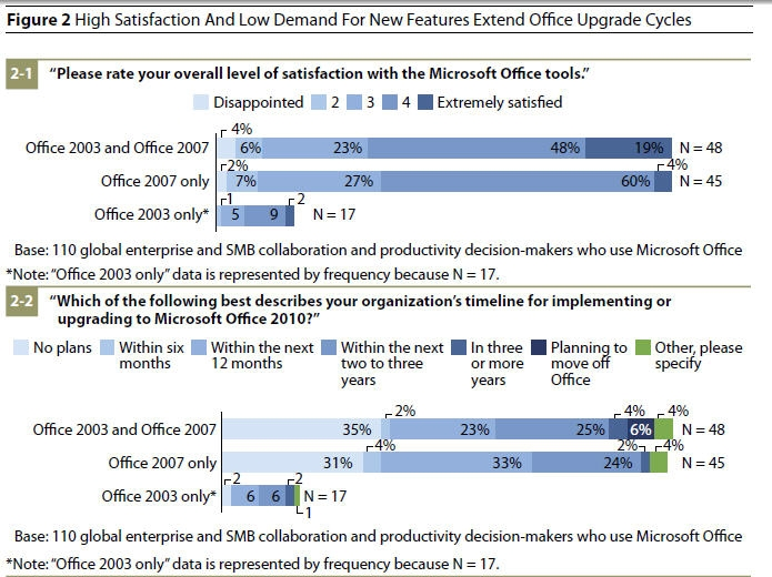 Microsoft's Office Upgrade Cycles Helped by Software Assurance Licensing - Microsoft Corporation (NASDAQ:MSFT)   Seeking Alpha