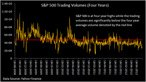 S&P 500 trading volumes