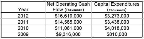 google cash flow