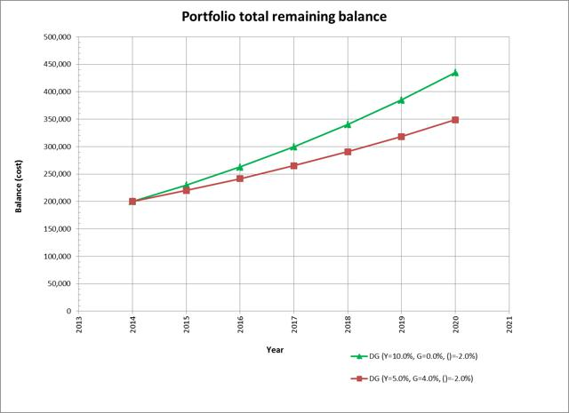 Dividend Growth Calculator For Retirement Balance