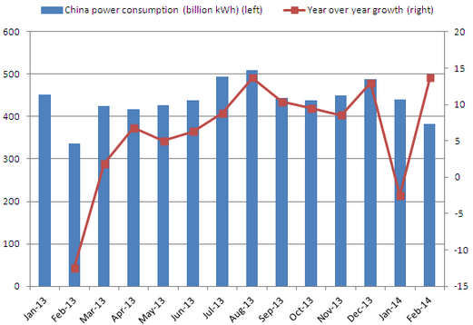 China Power Consumption