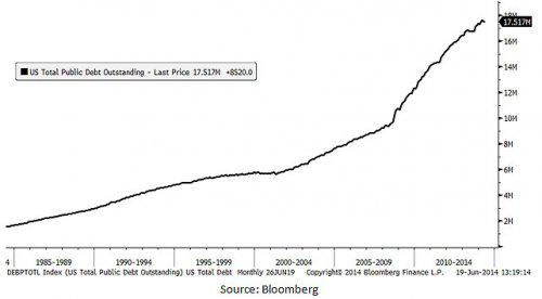 u.s. total public debt outstanding