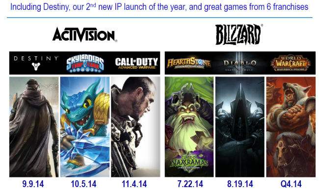 Why Activision Blizzard Stock Is A Good Investment Right