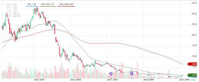Mechel Stock Price (Source: yahoo.finance.com)