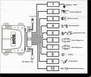 Diagrama/Manual ALARMAS