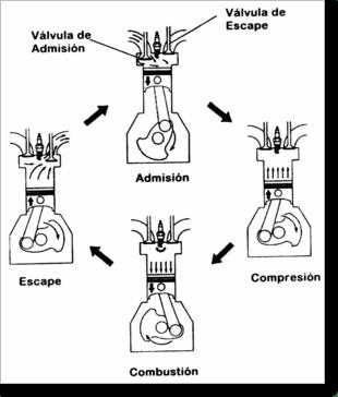 Diagrama/Manual Canon motor de cuatro tiempos