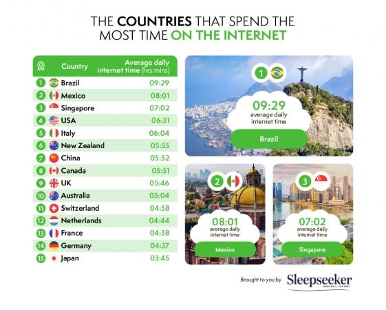 sleepseeker-most-time-on-internet.jpg