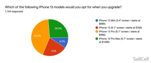 which-iphone-13-model.webp