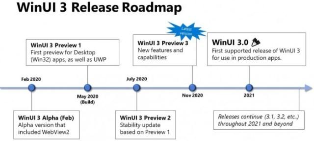 WinUI-3-release-roadmap.jpg