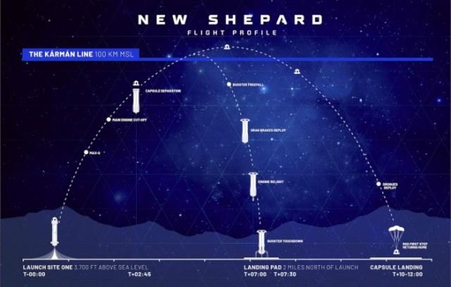 Blue-Origin-New-Shepard-Flight-Profile.jpg
