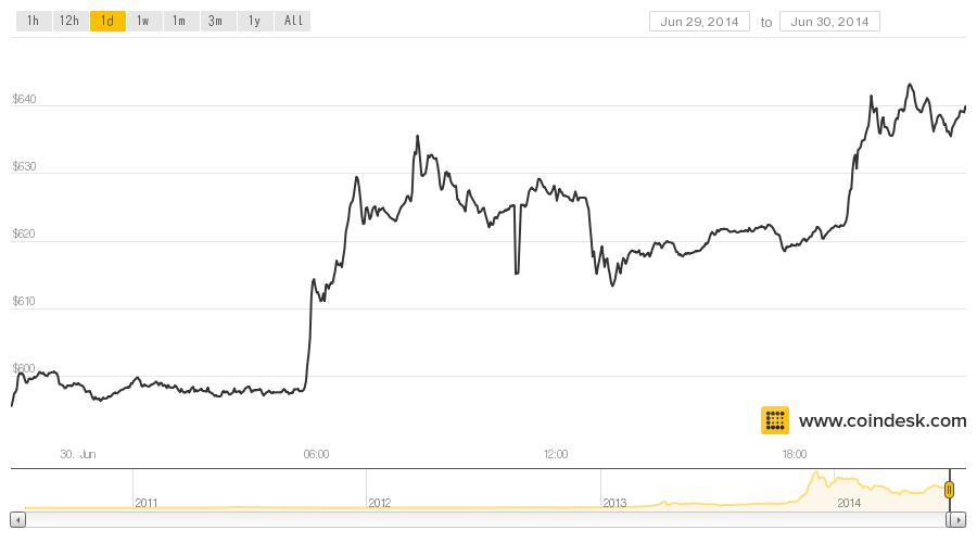 Bitcoin Price Surges as Silk Road Auction Spurs Investor