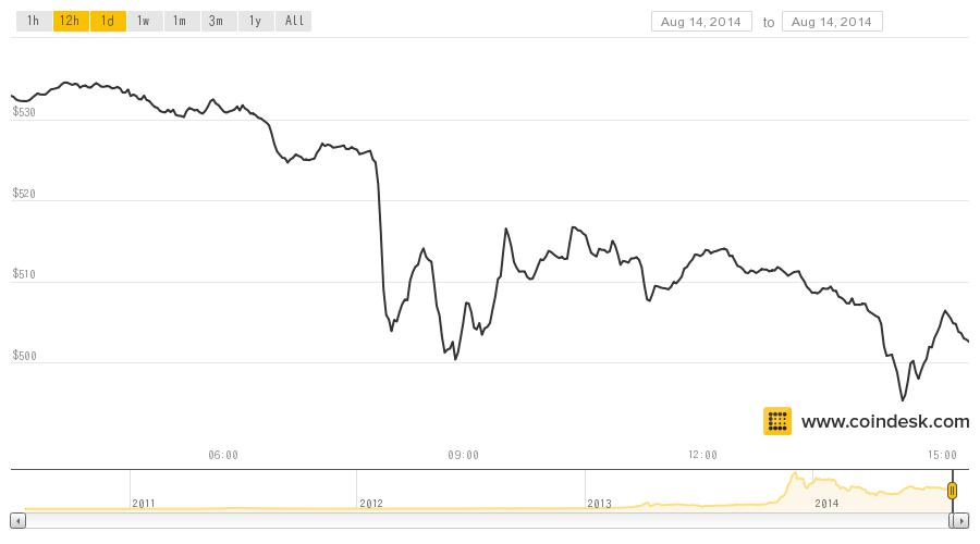 Price of Bitcoin Falls to $500, Lowest Level Since May