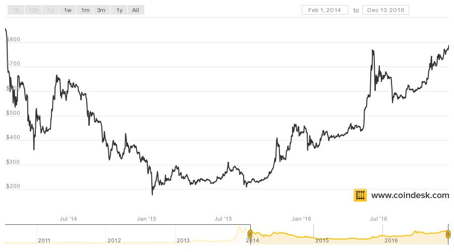 Bitcoin is Now Trading at its Highest Price Since 2014