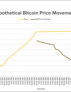 Now take  look at what happens to the hour price change during day as shown by dark brown bar also problem with bitcoin charts explained in two rh coindesk