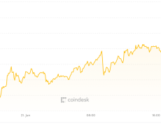 Bitcoin Price Tops $10K for First Time Since 2018 - CoinDesk