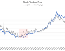 Bitcoin's 2019 Price Run Driven By Real Transaction Growth, Analysis Shows - CoinDesk