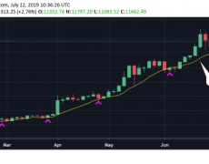 Pullback Over? Bitcoin Bounces $600 from $11K Price Support - CoinDesk