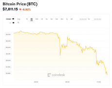 Bitcoin Price Sheds $500 Over Day, Drops Below $8,000 - CoinDesk