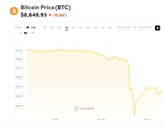 Bitcoin Dips Below $8K in First Since June - CoinDesk