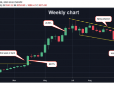 Bitcoin's Four-Month Bear Trend Intact Even After 16% Price Rise - CoinDesk
