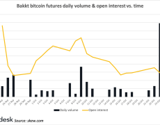 Bakkt to Launch Options on Its Bitcoin Futures Dec. 9 - CoinDesk
