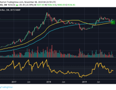 Bitcoin's Weekly Chart May See Golden Cross for First Time in 3.5 Years - CoinDesk