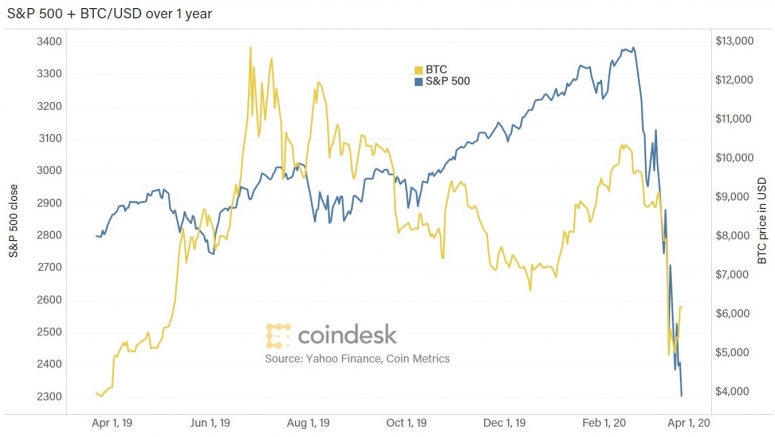 chart-sp-vs-btc