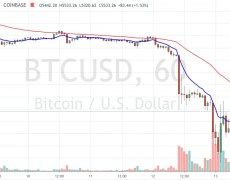 Bitcoin Ekes Out Gains but Remains in Red Amid Broader Market Rebound - CoinDesk