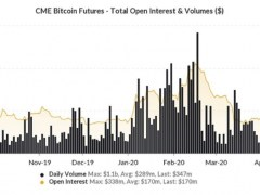 Bitcoin Extends Rally as Trading Volume for CME Futures Hits Three-Week High - CoinDesk