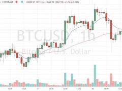 Market Wrap: Bitcoin Stuck in High $9K Range as Stocks Soar on Powell Comments - CoinDesk