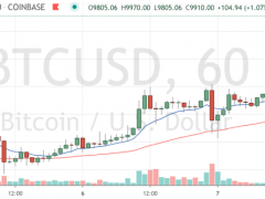 Market Wrap: Bitcoin at $9.9K as Halving Chatter Increases - CoinDesk