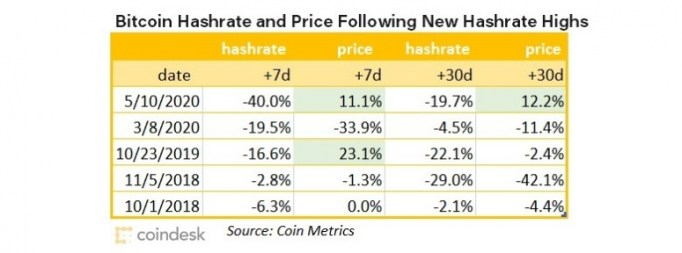 bitcoin-hashrate-highs-wide